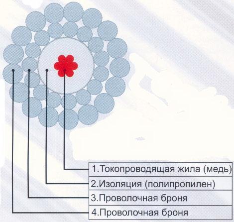Где делают геофизический кабель в России
